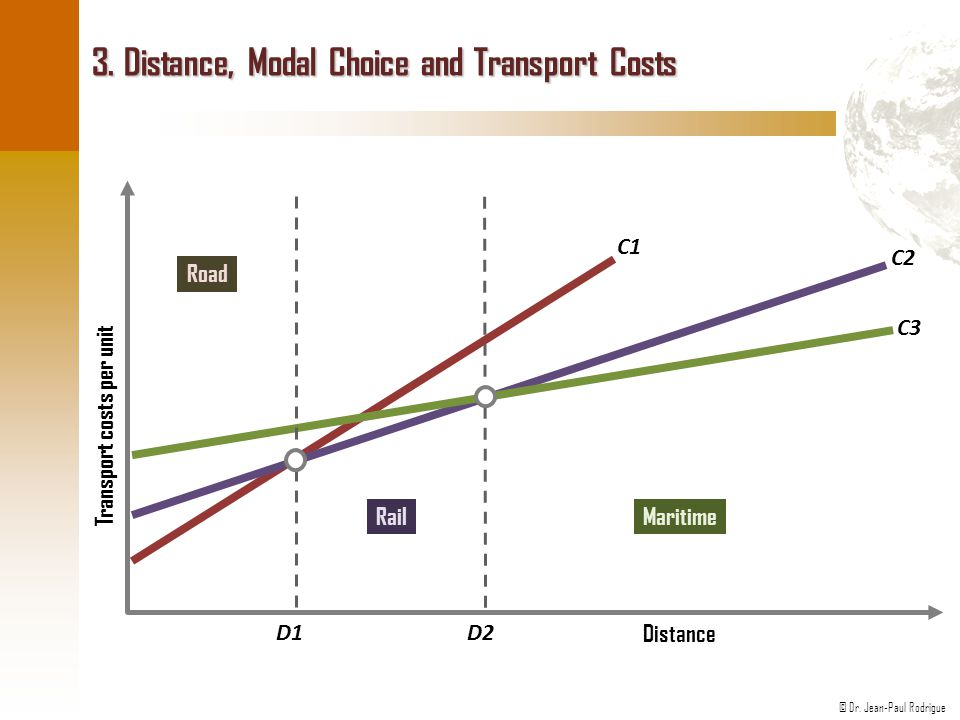 3. Distance, Modal Choice and Transport Costs