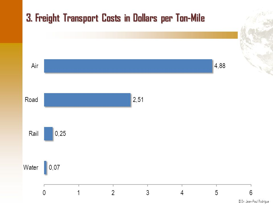 3. Freight Transport Costs in Dollars per Ton-Mile