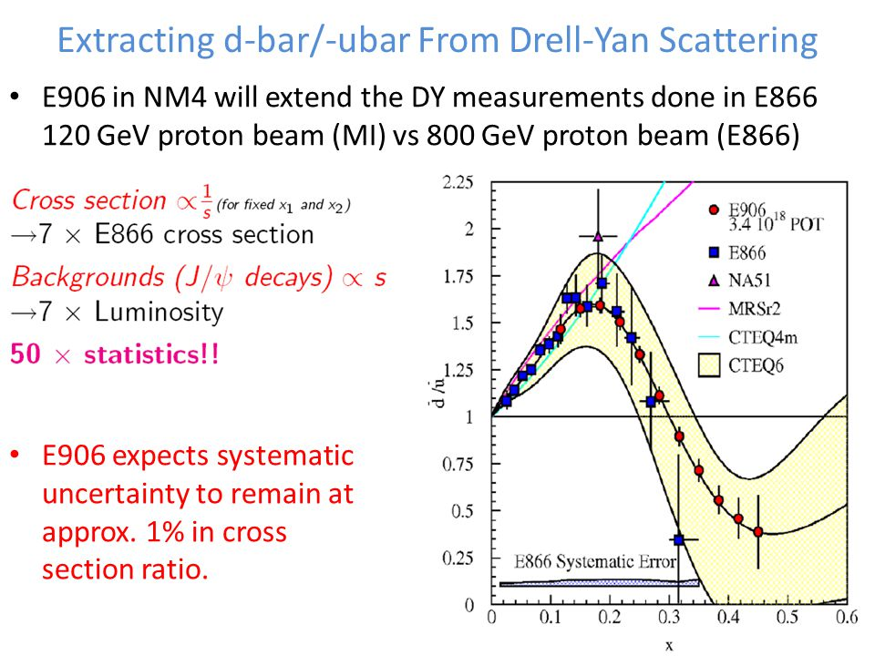 Extracting d-bar/-ubar From Drell-Yan Scattering