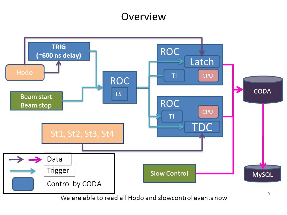 TDC Overview ROC Latch ROC ROC St1, St2, St3, St4 Data Trigger