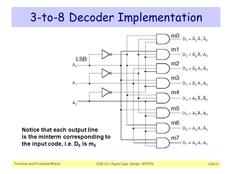 3-to-8 Decoder Implementation