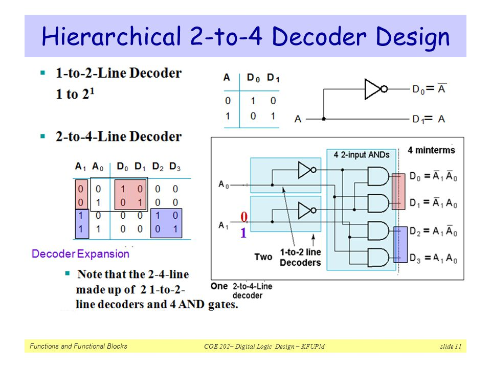 Hierarchical 2-to-4 Decoder Design
