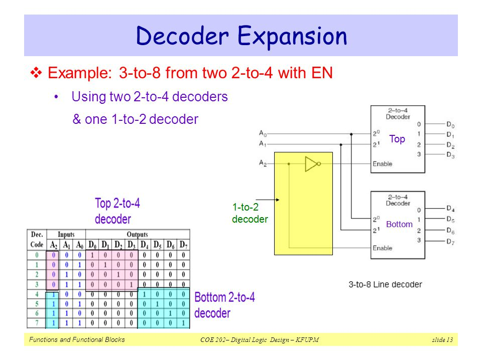 Decoder Expansion Example: 3-to-8 from two 2-to-4 with EN
