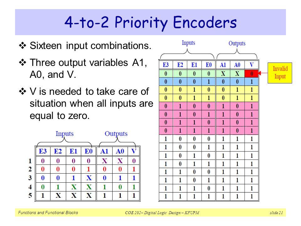 4-to-2 Priority Encoders