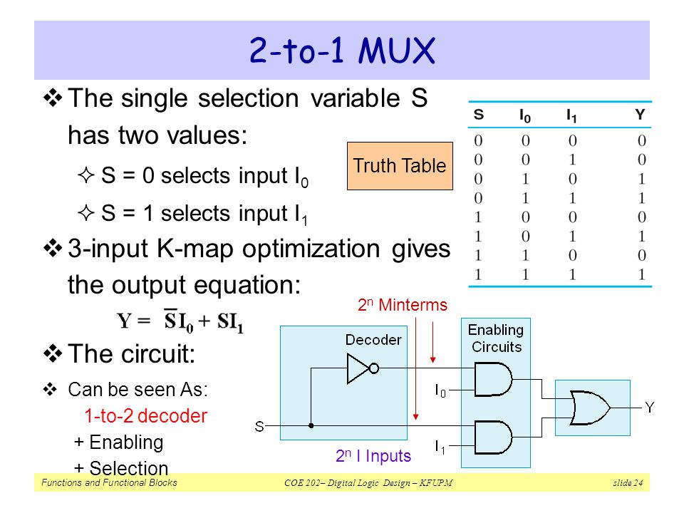 2-to-1 MUX The single selection variable S has two values: