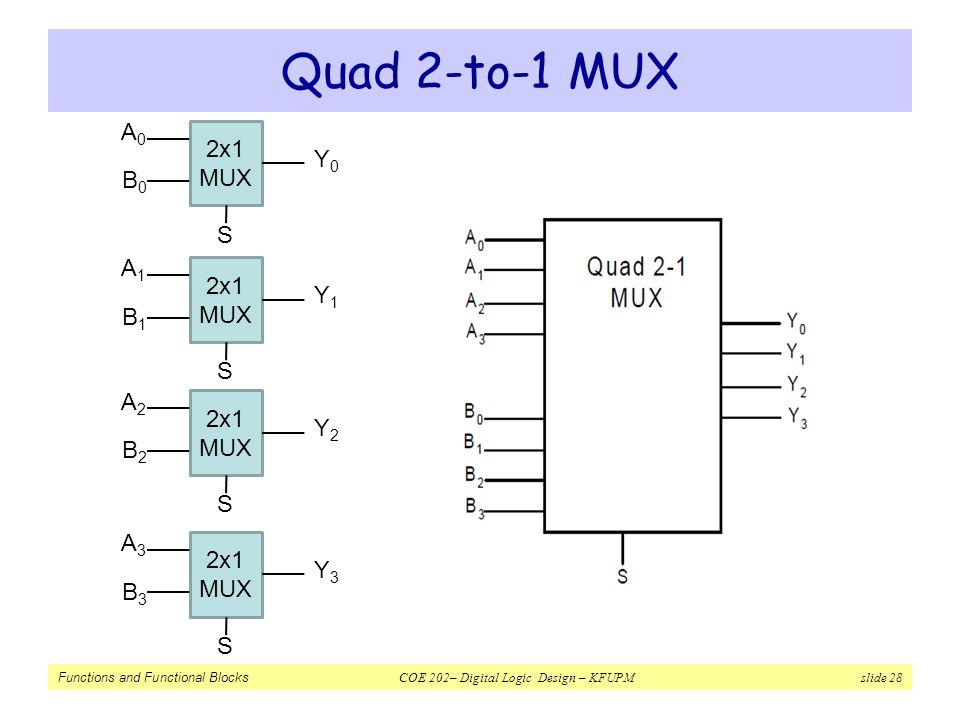 Quad 2-to-1 MUX A0 2x1 MUX Y0 B0 S A1 2x1 MUX Y1 B1 S A2 2x1 MUX Y2 B2