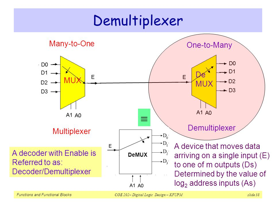Demultiplexer  Many-to-One One-to-Many De MUX MUX Demultiplexer