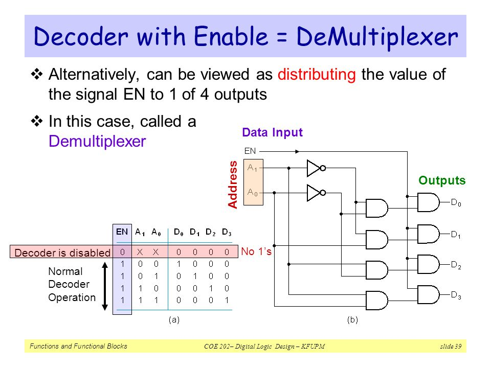 Decoder with Enable = DeMultiplexer