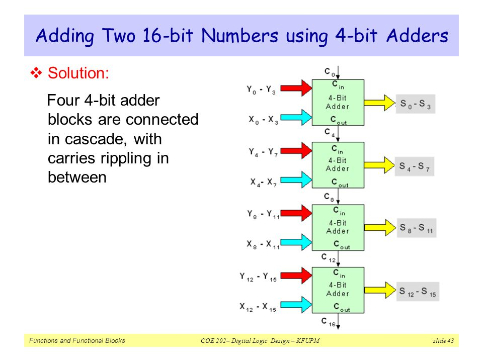Adding Two 16-bit Numbers using 4-bit Adders