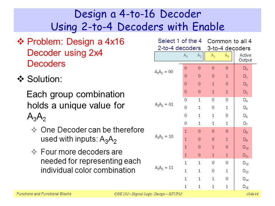 Design a 4-to-16 Decoder Using 2-to-4 Decoders with Enable