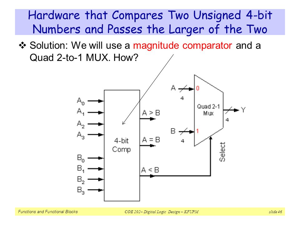 Hardware that Compares Two Unsigned 4-bit Numbers and Passes the Larger of the Two