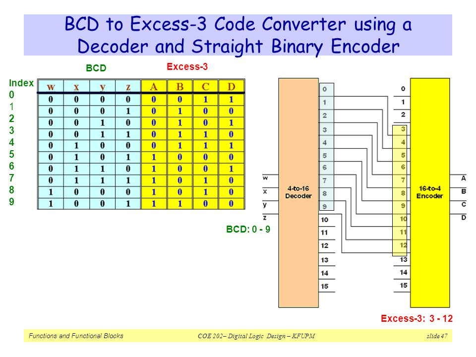 BCD to Excess-3 Code Converter using a Decoder and Straight Binary Encoder