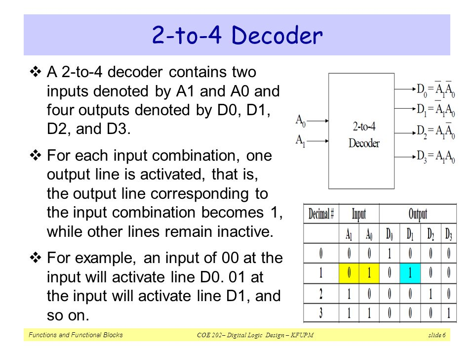 2-to-4 Decoder A 2-to-4 decoder contains two inputs denoted by A1 and A0 and four outputs denoted by D0, D1, D2, and D3.