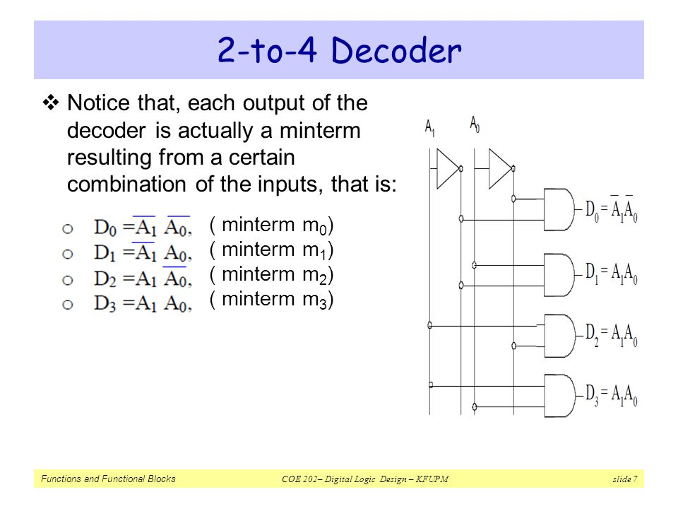 2-to-4 Decoder Notice that, each output of the decoder is actually a minterm resulting from a certain combination of the inputs, that is: