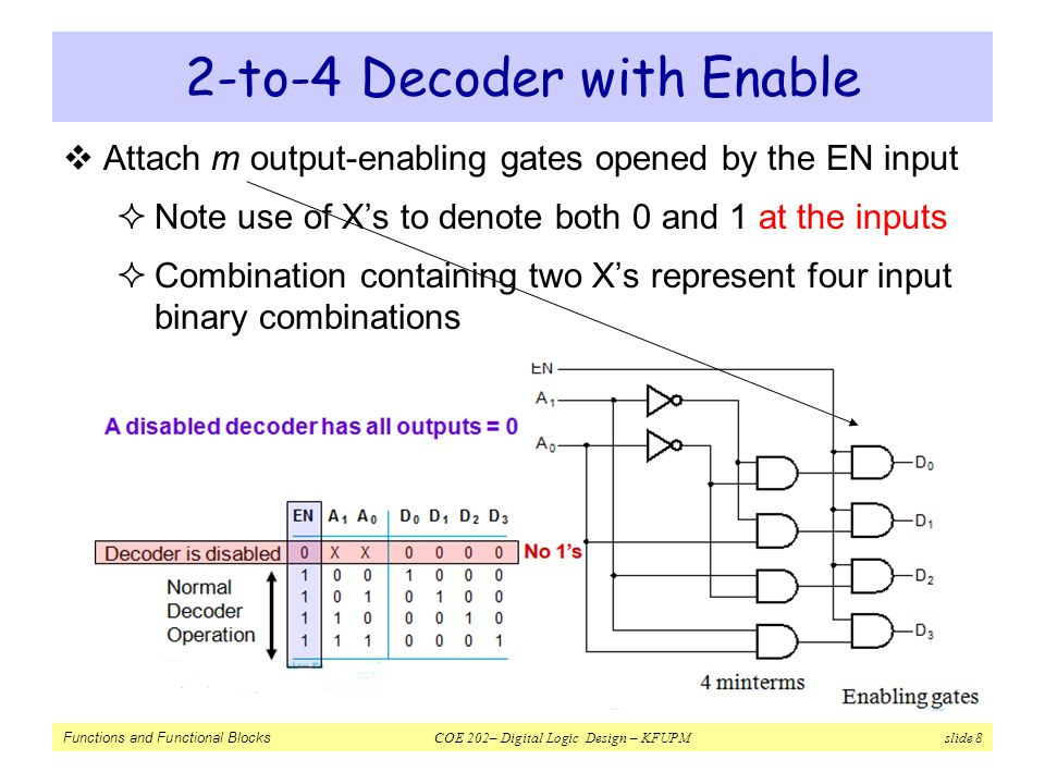 2-to-4 Decoder with Enable