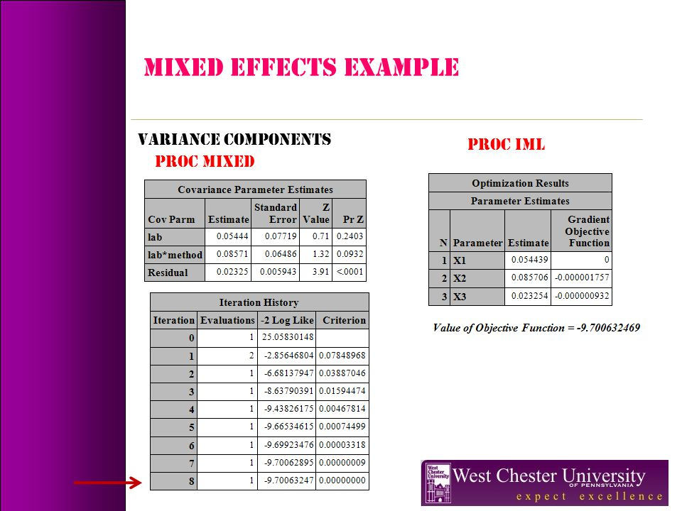 MIXED EFFECTS Example Variance Components PROC IML PROC MIXED