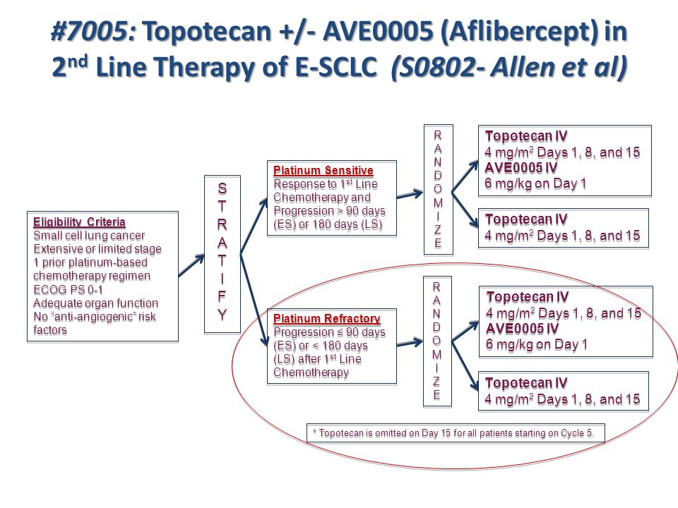 #7005: Topotecan +/- AVE0005 (Aflibercept) in 2nd Line Therapy of E-SCLC (S0802- Allen et al)
