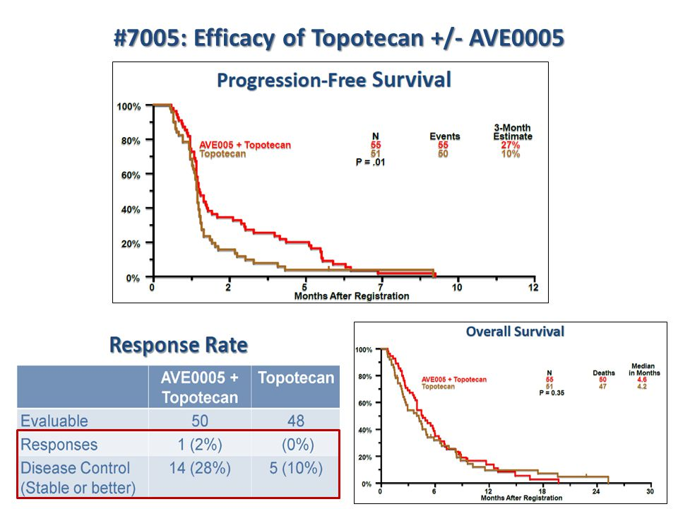 #7005: Efficacy of Topotecan +/- AVE0005