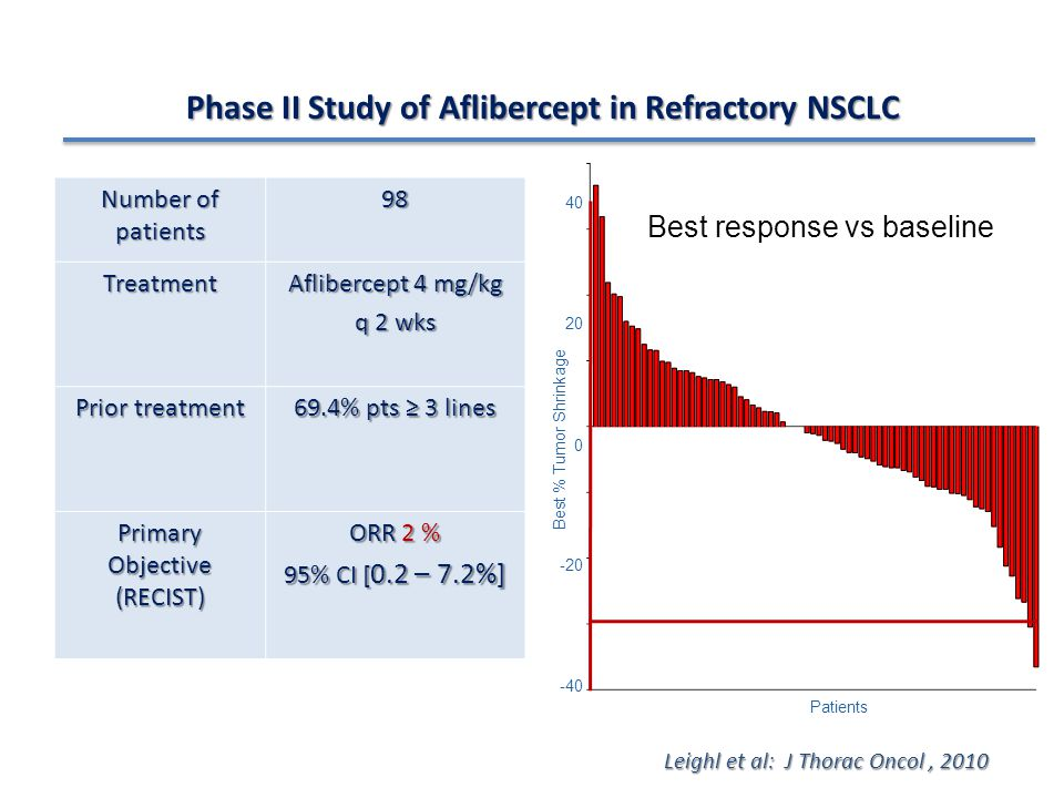 Phase II Study of Aflibercept in Refractory NSCLC