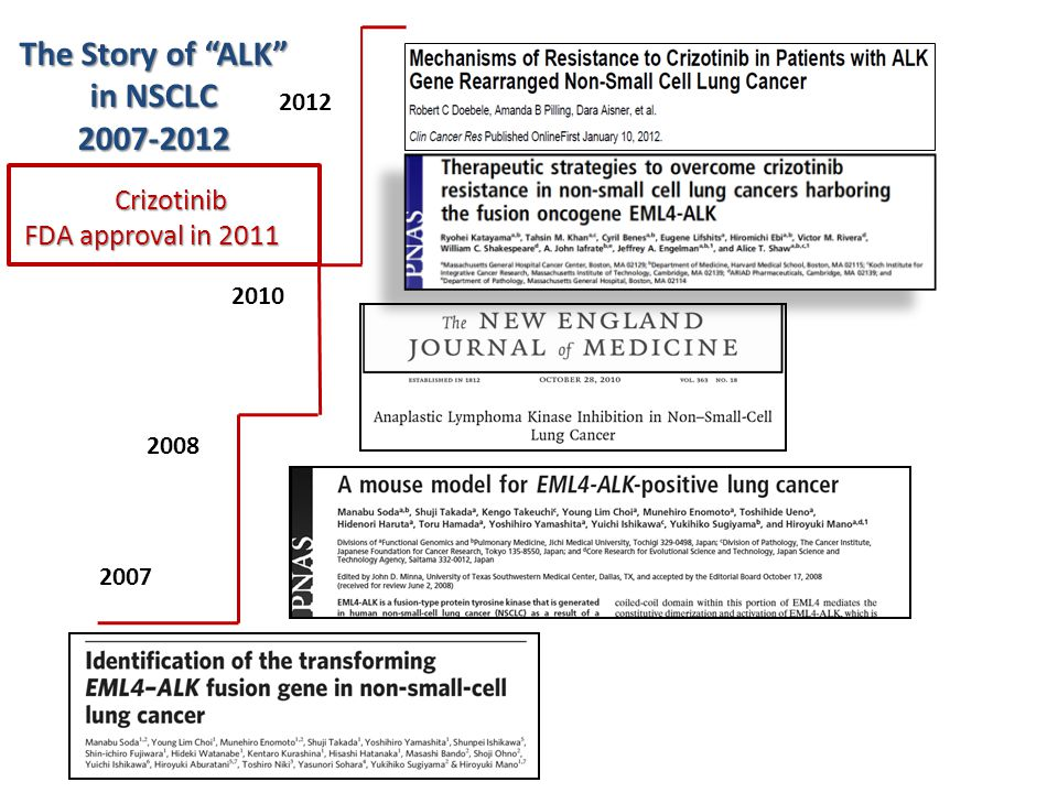 The Story of ALK in NSCLC 2007-2012
