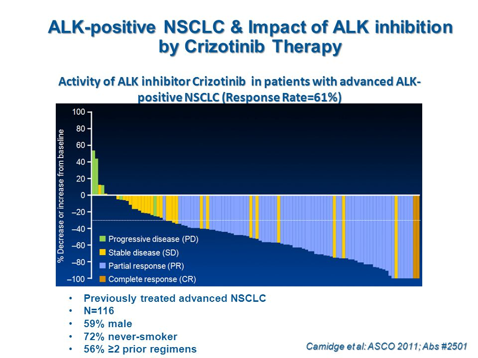 ALK-positive NSCLC & Impact of ALK inhibition by Crizotinib Therapy