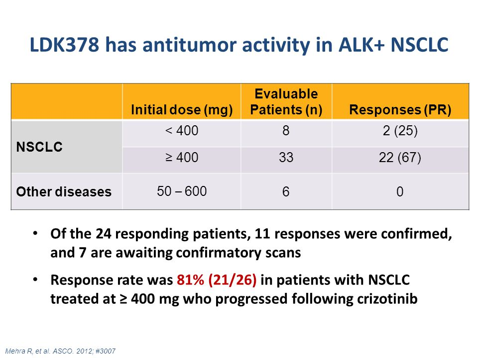 LDK378 has antitumor activity in ALK+ NSCLC