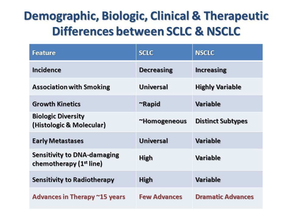 Demographic, Biologic, Clinical & Therapeutic Differences between SCLC & NSCLC