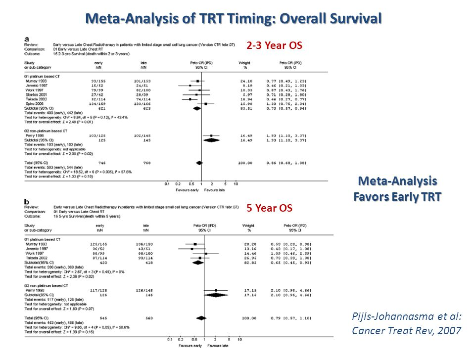 Meta-Analysis of TRT Timing: Overall Survival