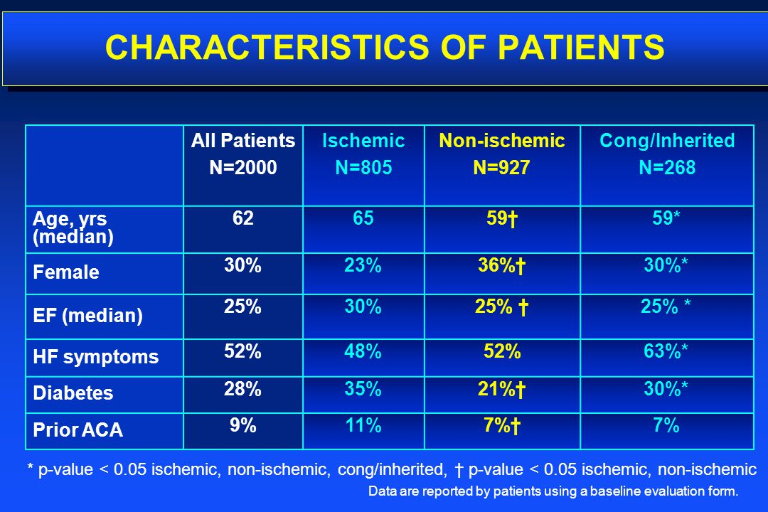 CHARACTERISTICS OF PATIENTS