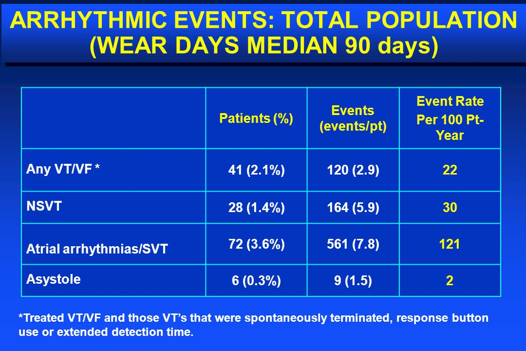ARRHYTHMIC EVENTS: TOTAL POPULATION (WEAR DAYS MEDIAN 90 days)