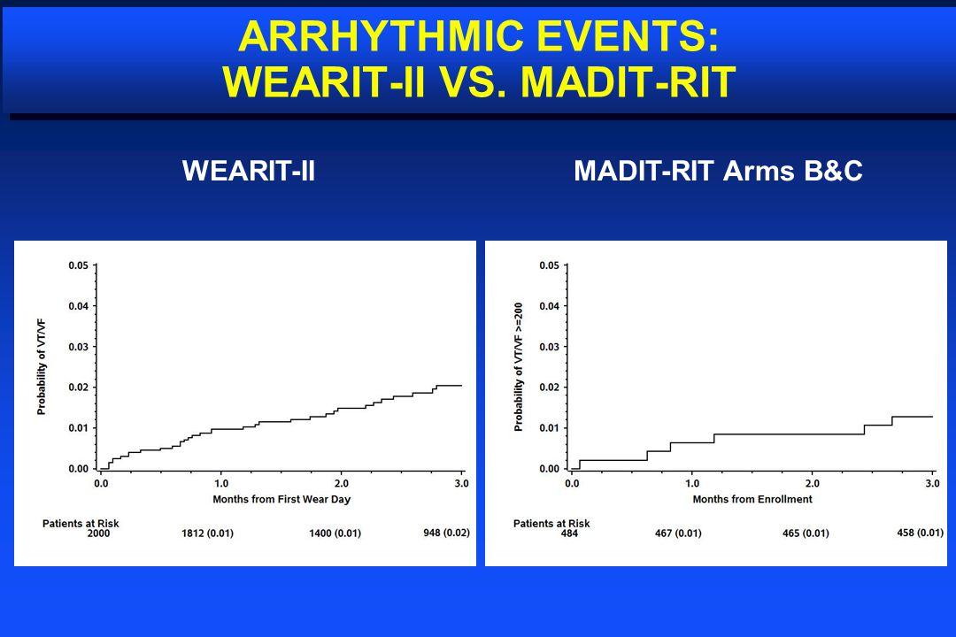 ARRHYTHMIC EVENTS: WEARIT-II VS. MADIT-RIT