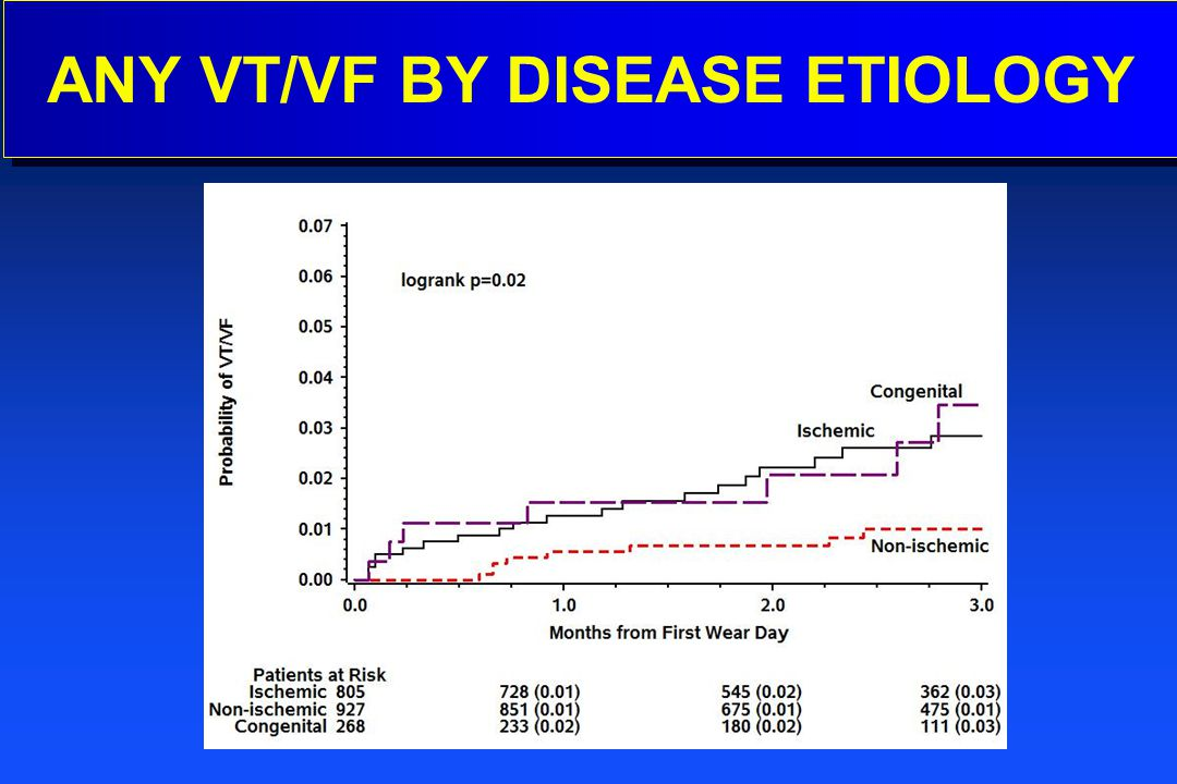 ANY VT/VF BY DISEASE ETIOLOGY