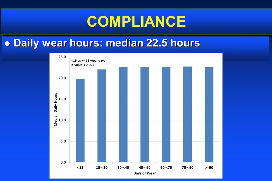 COMPLIANCE Daily wear hours: median 22.5 hours