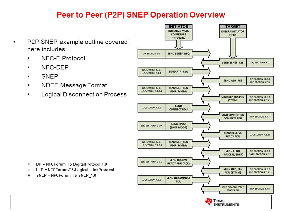 Peer to Peer (P2P) SNEP Operation Overview