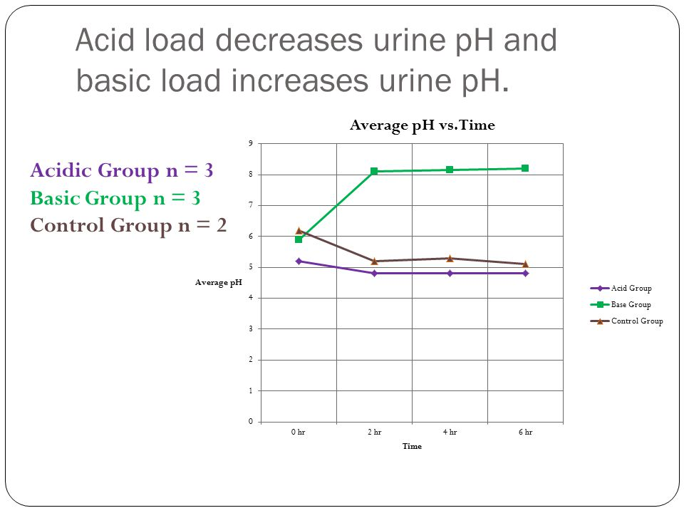 Acid load decreases urine pH and basic load increases urine pH.