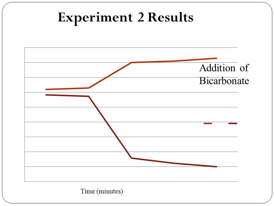 Experiment 2 Results Addition of Bicarbonate Time (minutes)