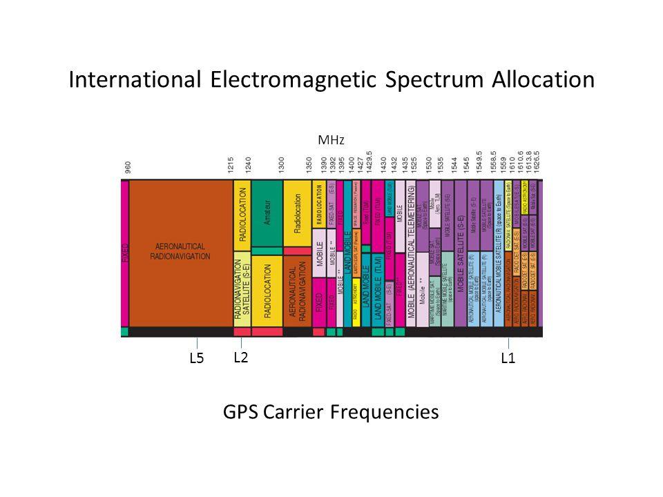 International Electromagnetic Spectrum Allocation