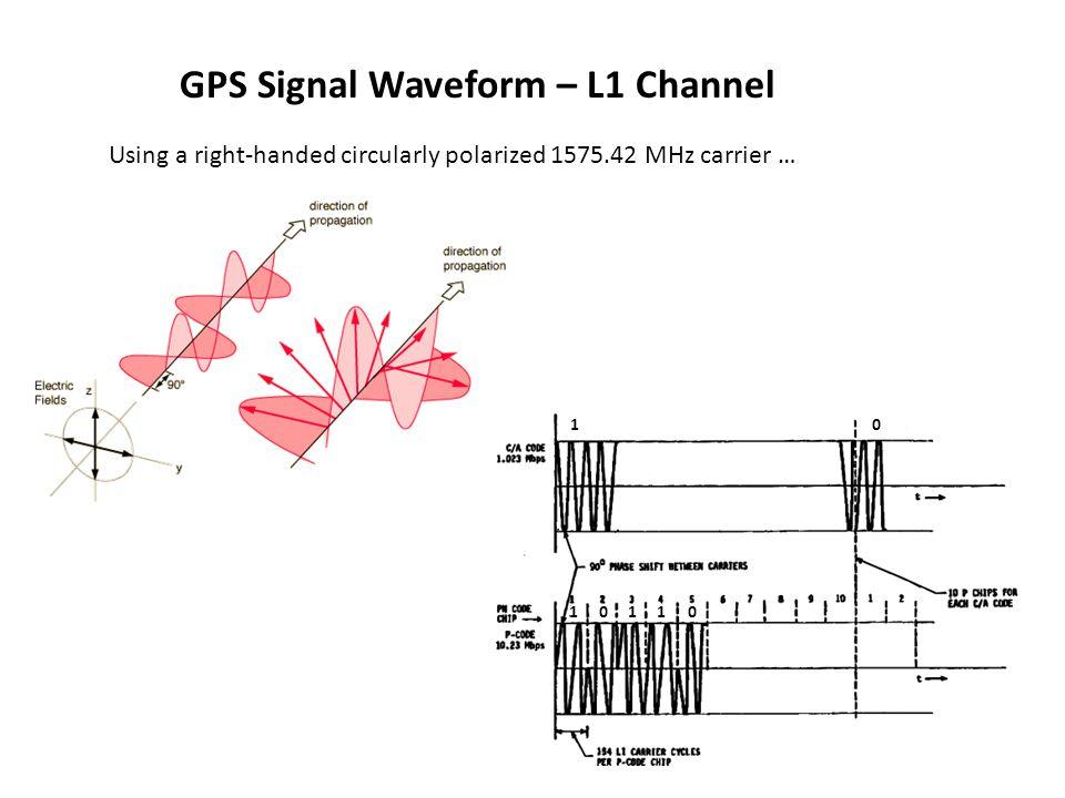 GPS Signal Waveform – L1 Channel