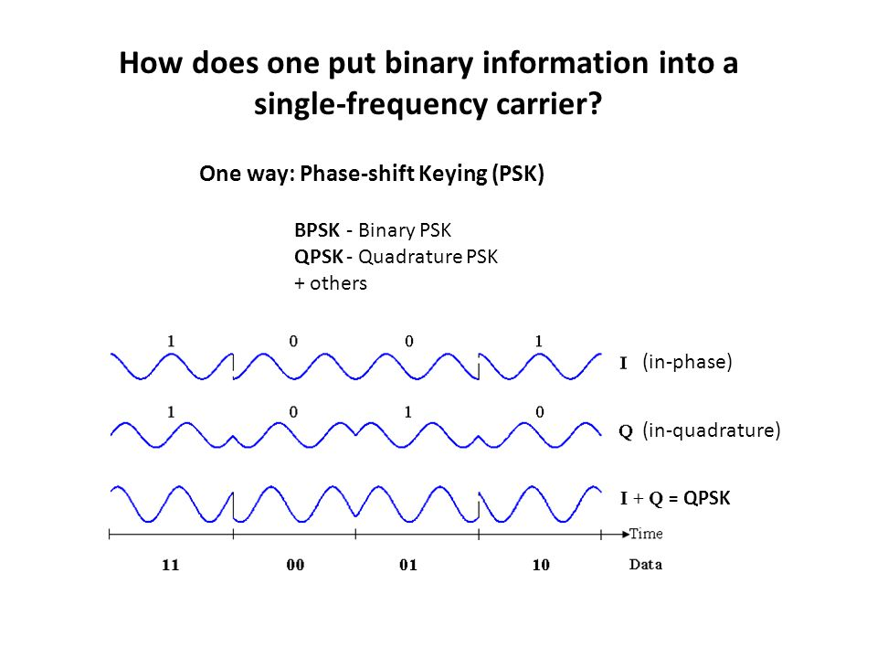 How does one put binary information into a single-frequency carrier