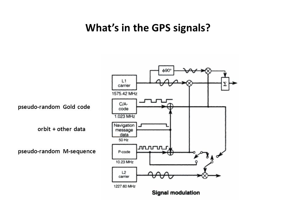 What's in the GPS signals