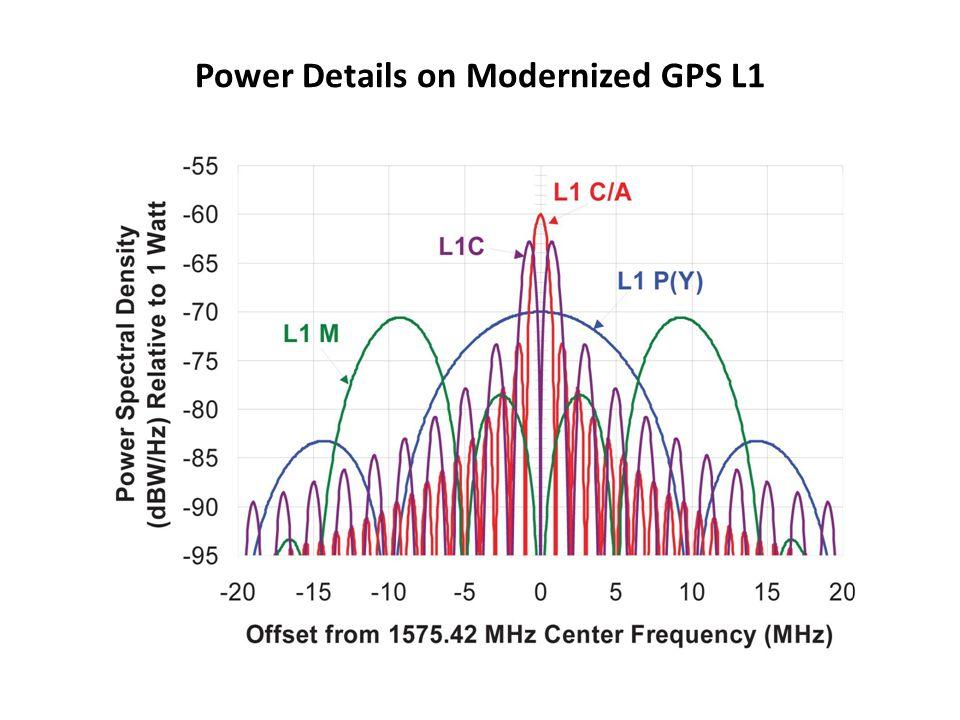 Power Details on Modernized GPS L1