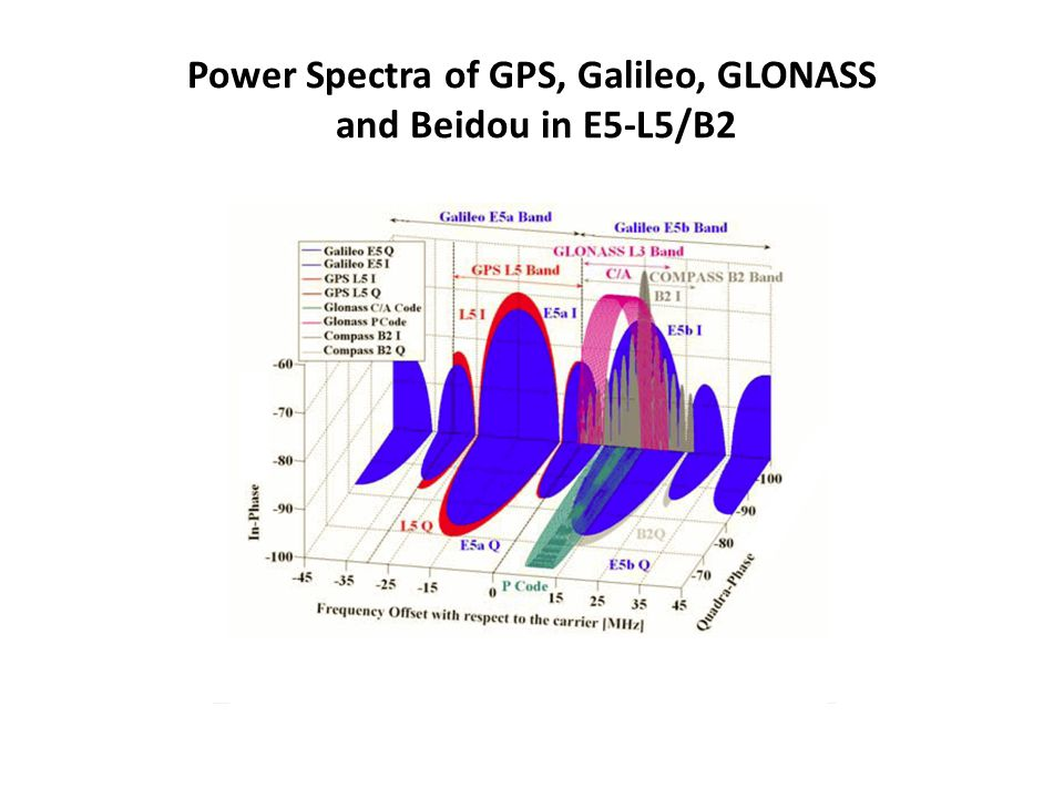 Power Spectra of GPS, Galileo, GLONASS and Beidou in E5-L5/B2