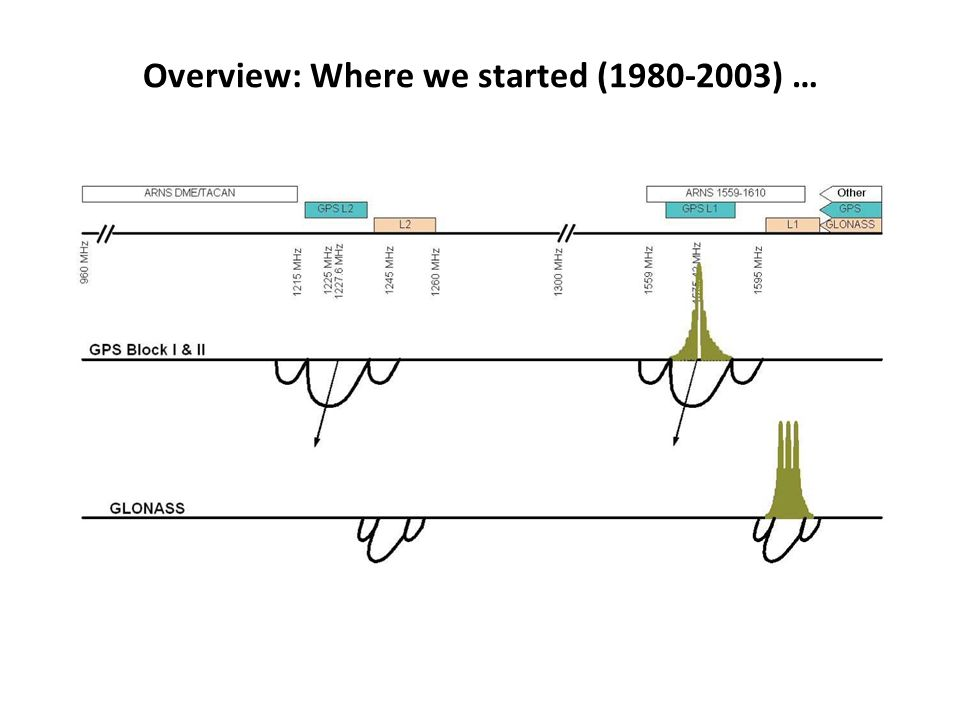 Overview: Where we started (1980-2003) …
