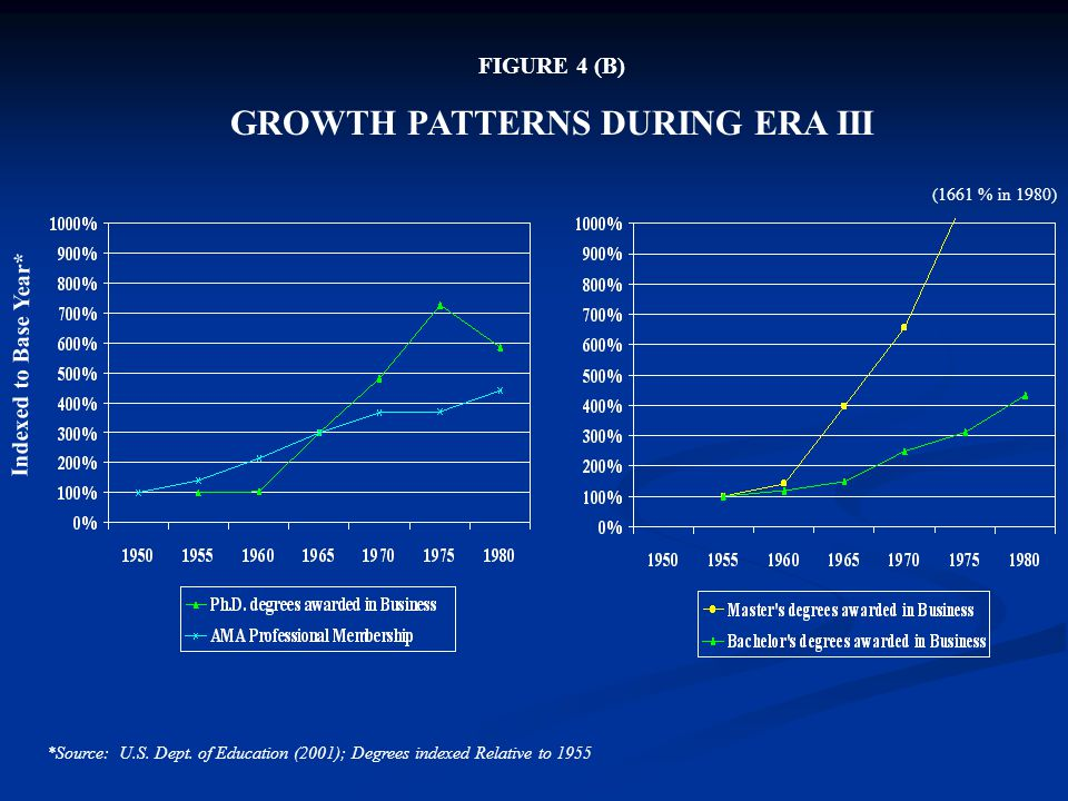 GROWTH PATTERNS DURING ERA III