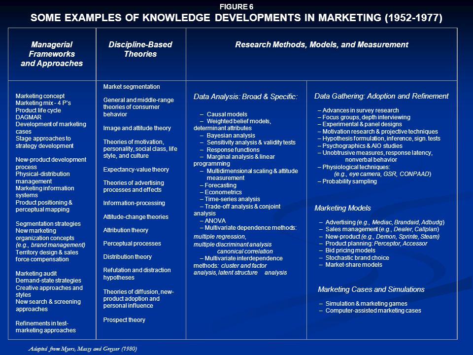 SOME EXAMPLES OF KNOWLEDGE DEVELOPMENTS IN MARKETING (1952-1977)