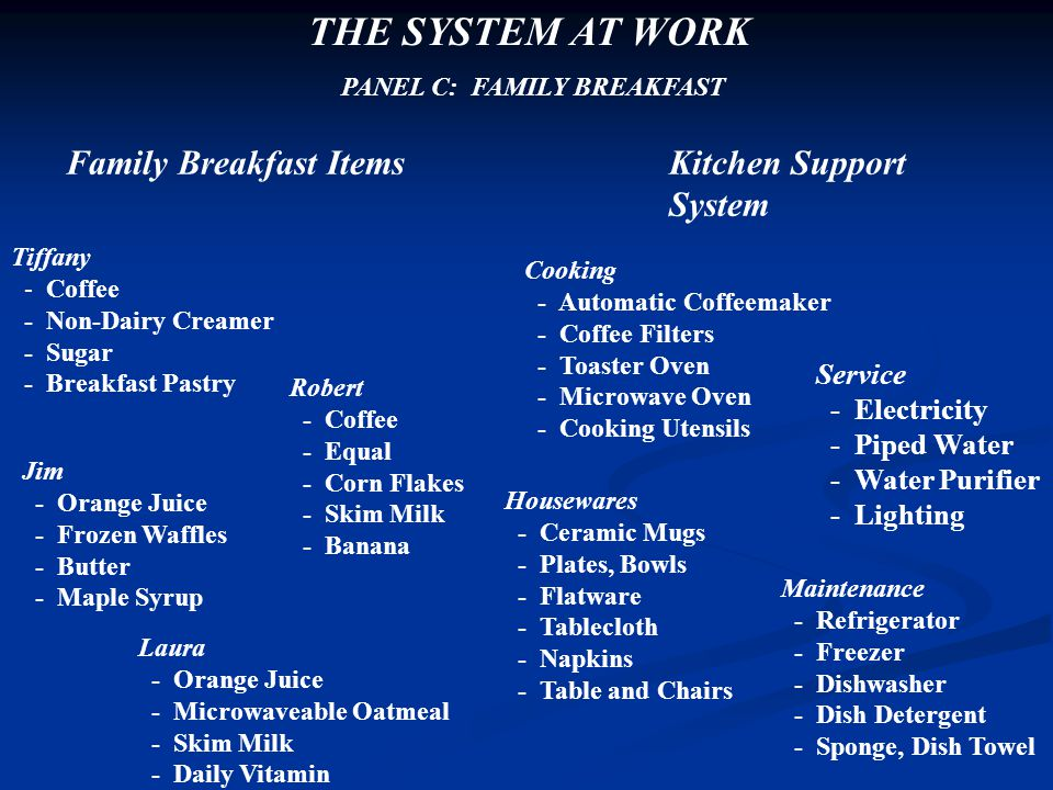 THE SYSTEM AT WORK Family Breakfast Items Kitchen Support System