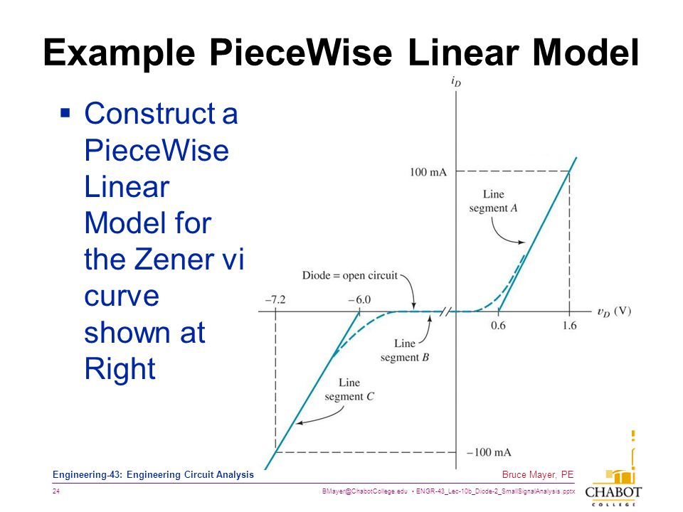 Example PieceWise Linear Model