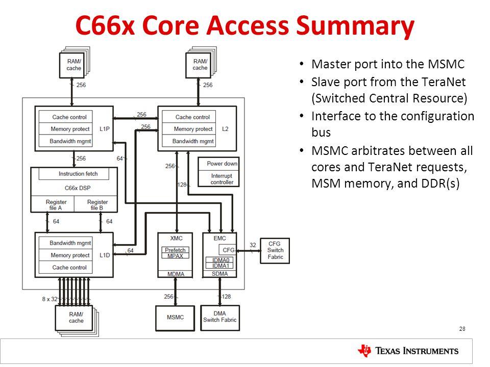 C66x Core Access Summary Master port into the MSMC