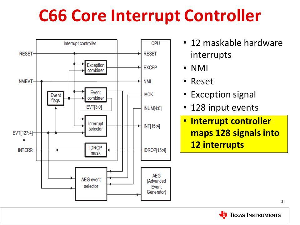 C66 Core Interrupt Controller