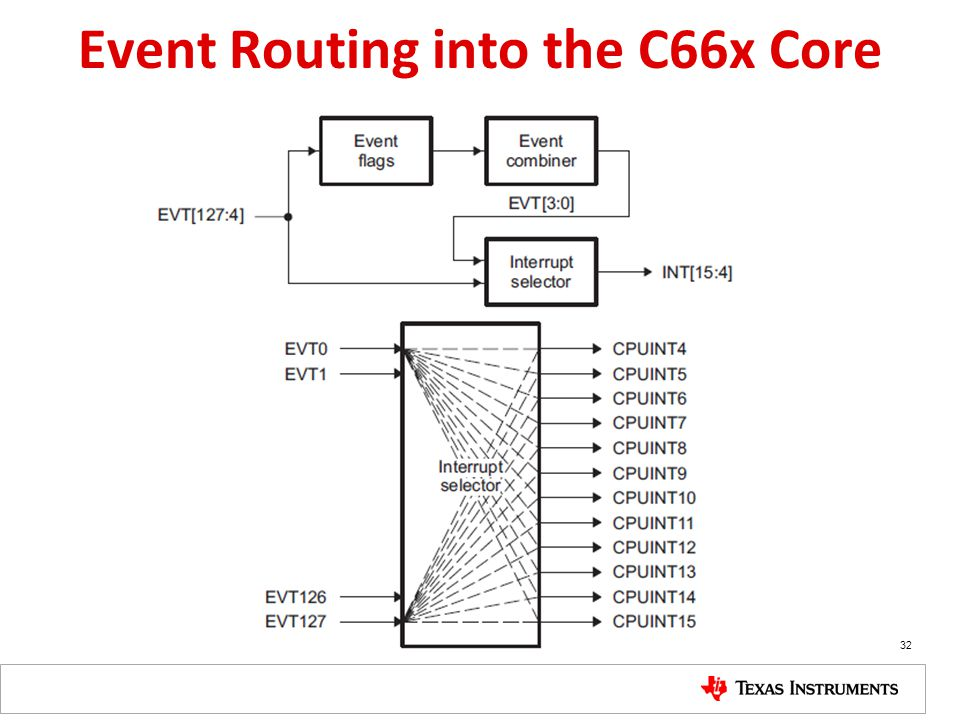 Event Routing into the C66x Core